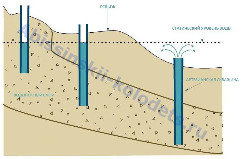 Артезианские скважины, схема