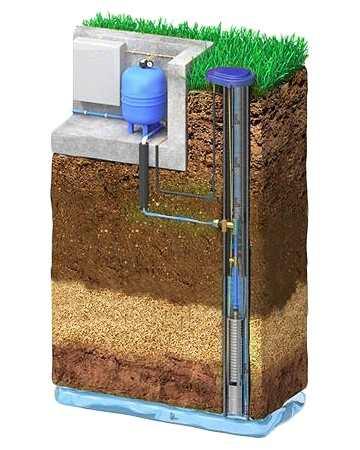 Обустройство скважины на воду с адаптером