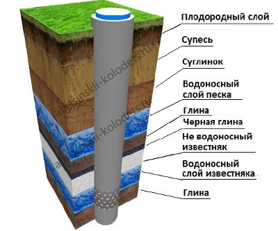 Конструкция артезианской скважины на известняк