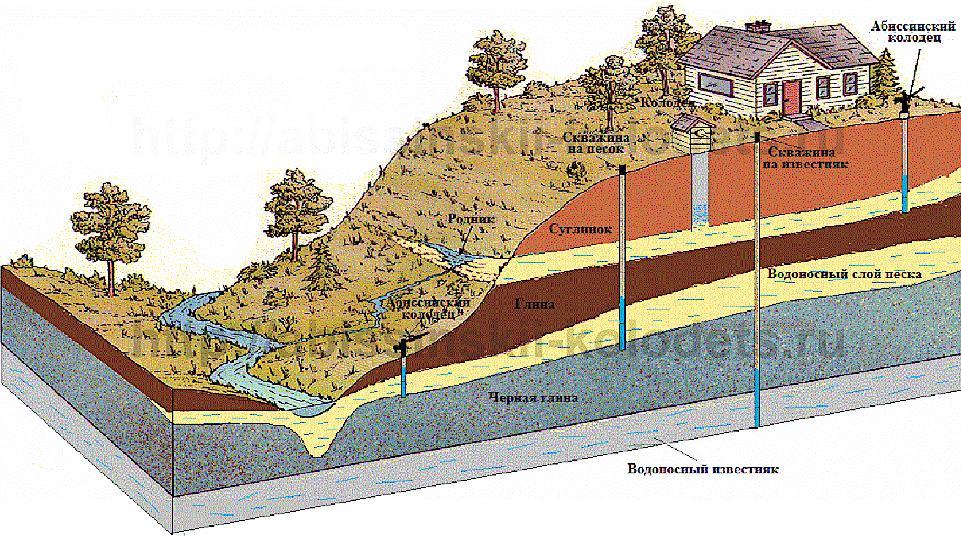 Схема конструкций скважин на воду