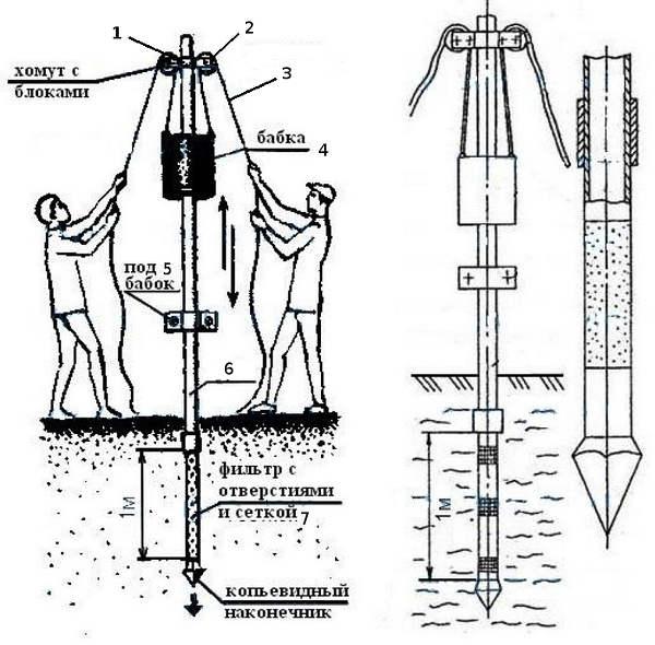 Устройство абиссинского колодца очень просто