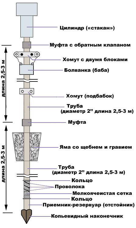 буровая колонна абиссинкского колодца